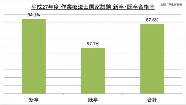 作業療法士国家試験新卒・既卒合格率_27