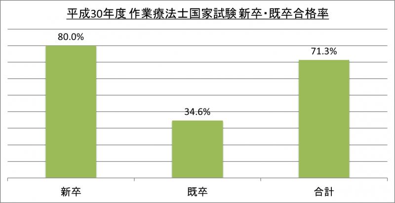 平成30年度作業療法士国家試験新卒・既卒合格率_30