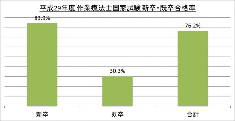 平成29年度作業療法士国家試験新卒・既卒合格率_29