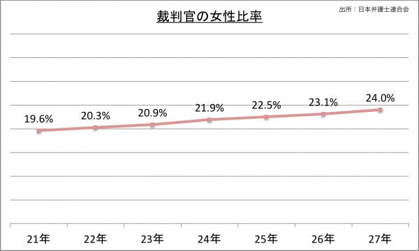 裁判官の女性比率_27