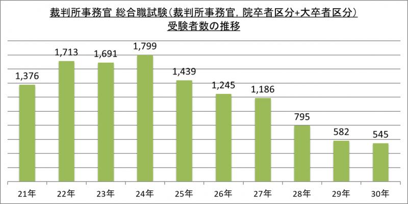 裁判所事務官総合職試験(裁判所事務官、院卒者区分+大卒者区分)受験者数の推移_29