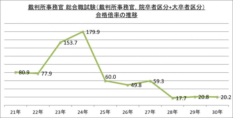 裁判所事務官総合職試験(裁判所事務官、院卒者区分+大卒者区分)合格倍率の推移_29