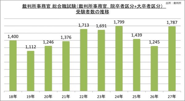 裁判所事務官総合職試験(裁判所事務官、院卒者区分+大卒者区分)受験者数の推移_27