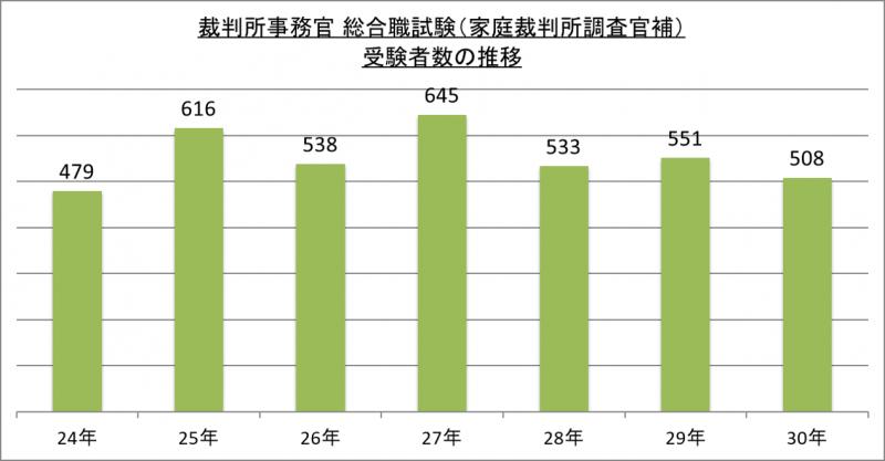 裁判所事務官総合職試験(家庭裁判所調査官補)受験者数の推移_29
