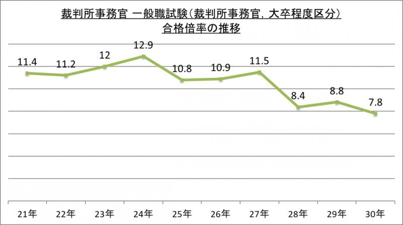 裁判所事務官一般職試験(裁判所事務官、大卒程度区分)合格倍率の推移_29