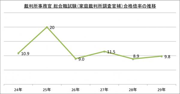 裁判所事務官 総合職試験(家庭裁判所調査官補)合格倍率の推移_29