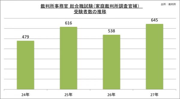 裁判所事務官総合職試験(家庭裁判所調査官補)受験者数の推移_27