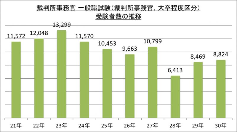 裁判所事務官一般職試験(裁判所事務官、大卒程度区分)受験者数の推移_29