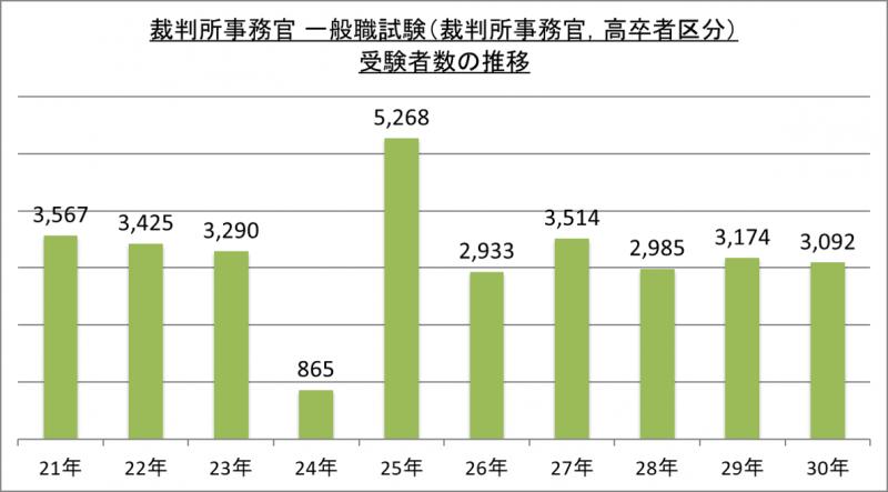 裁判所事務官一般職試験(裁判所事務官、高卒者区分)受験者数の推移_29
