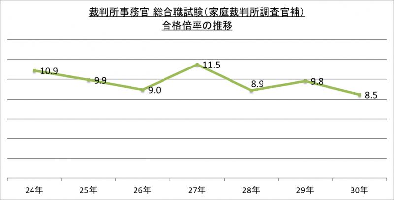 裁判所事務官総合職試験(家庭裁判所調査官補)合格倍率の推移_29