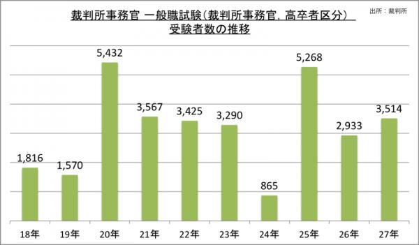 裁判所事務官一般職試験(裁判所事務官,高卒者区分)受験者数の推移_27