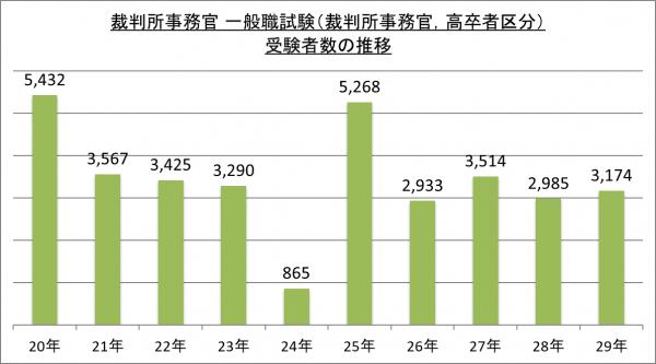 裁判所事務官一般職試験(裁判所事務官,高卒者区分)受験者数の推移_29