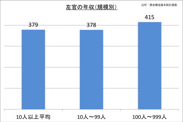 左官の年収(規模別)_27