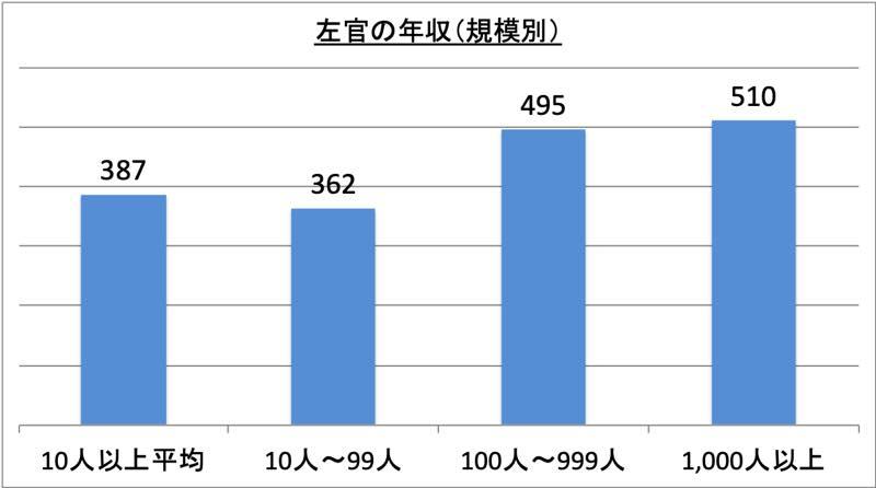 左官の年収(規模別)_r1
