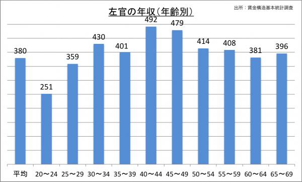 左官の年収(年齢別)_27