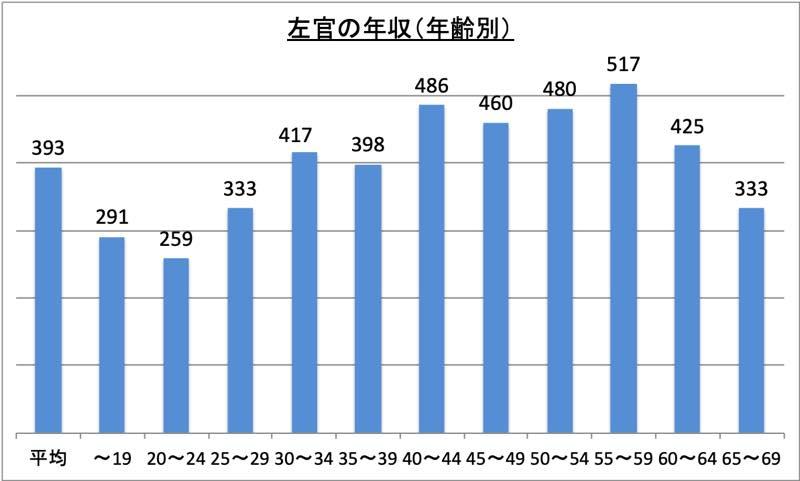 左官の年収(年齢別)_r1