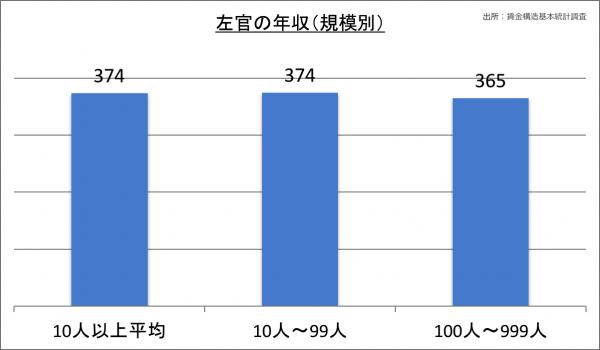 左官の年収(規模別)_28
