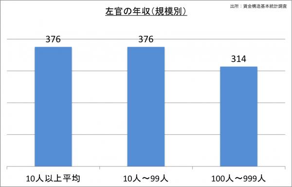 左官の給料・年収(規模別)_25