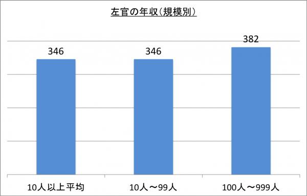 左官の年収(規模別)_26