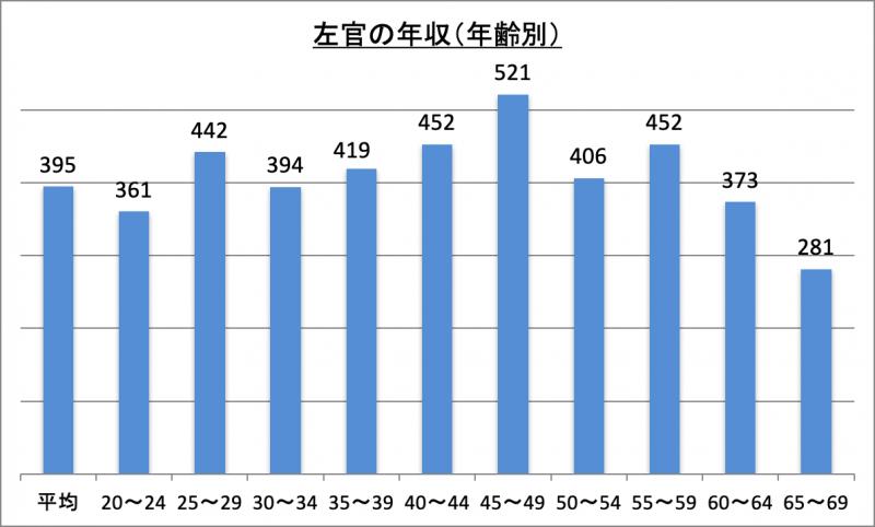 左官の年収(年齢別)