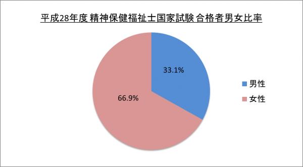 平成28年精神保健福祉士国家試験合格者男女比率_28