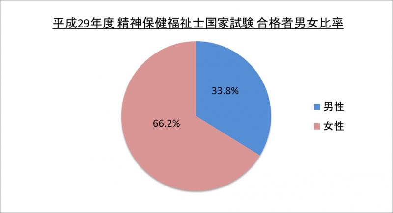 平成29年度精神保健福祉士国家試験合格者男女比率_29