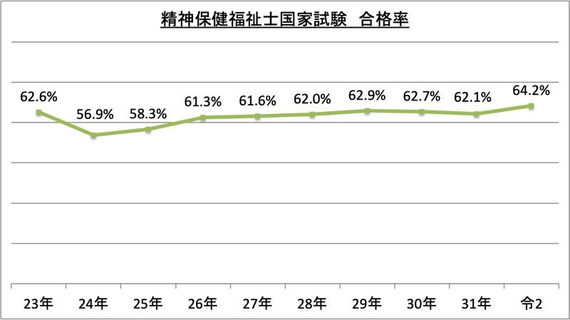 精神保健福祉士国家試験合格率_令2