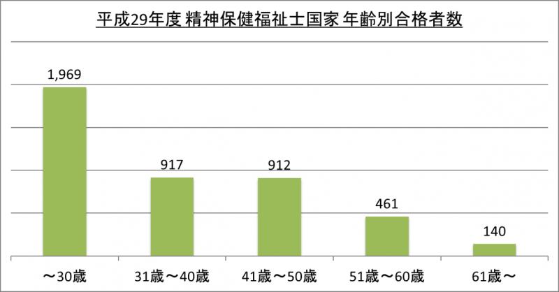 平成29年度精神保健福祉士国家年齢別合格者数_29