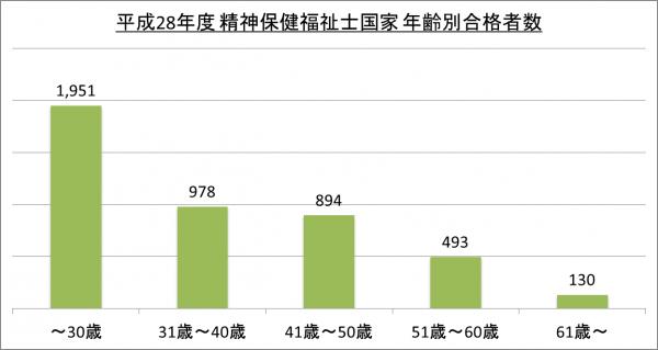 平成28年度精神保健福祉士国家年齢別合格者数_28