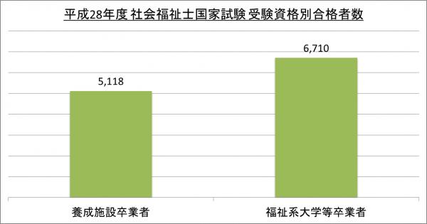 平成28年度社会福祉士国家試験受験資格別合格者数_28
