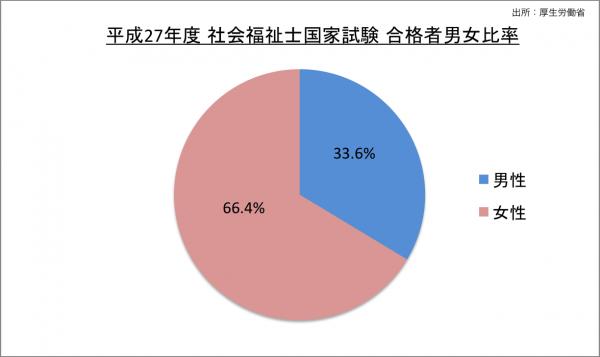 社会福祉士国家試験合格者男女比率_27
