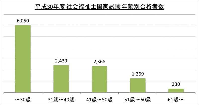 平成30年度社会福祉士国家試験年齢別合格者数_30