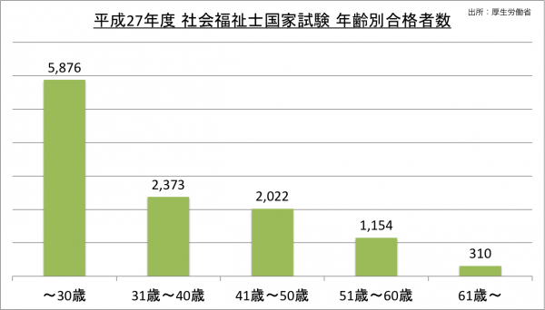 社会福祉士国家試験年齢別合格者数_27