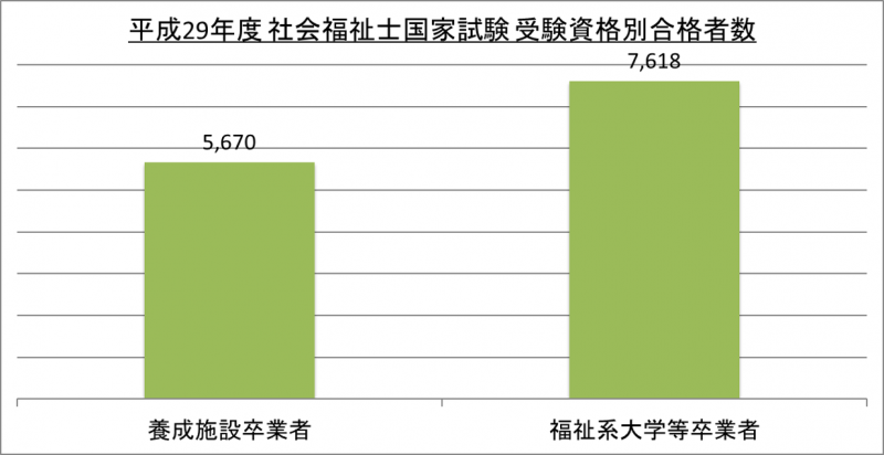 平成29年度社会福祉士国家試験受験資格別合格者数_29