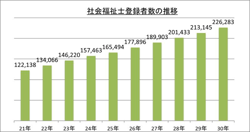 社会福祉士登録者数の推移_30