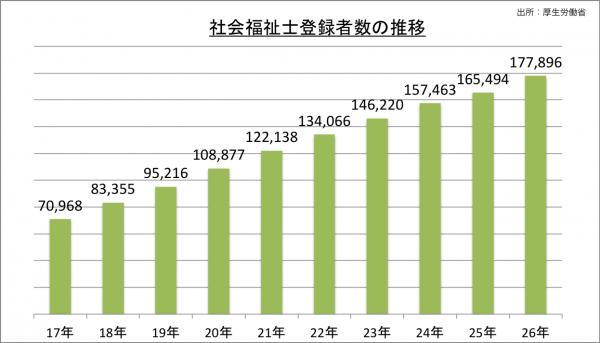 社会福祉士登録者数の推移_26