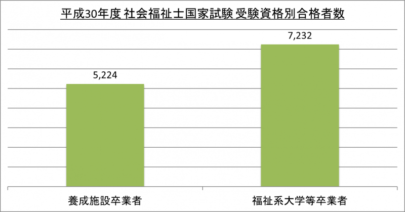 平成30年度社会福祉士国家試験受験資格別合格者数_30