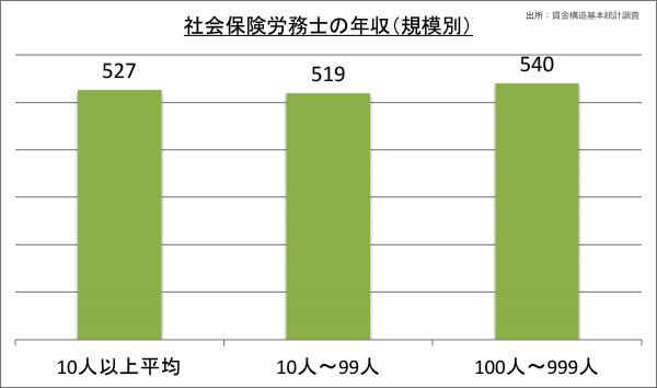 社会保険労務士の年収(規模別)_28