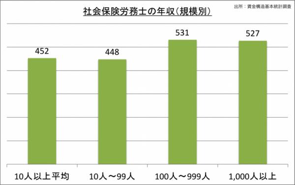 社会保険労務士の年収(規模別)_24