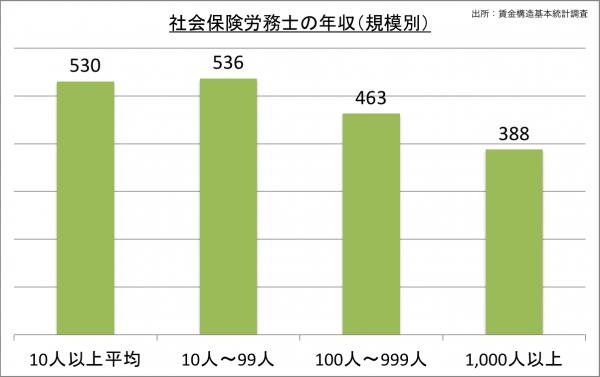 社会保険労務士の給料・年収(規模別)_25