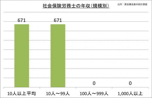 社会保険労務士の年収(規模別)_27