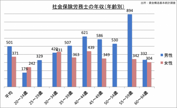 社会保険労務士の年収(年齢・男女別)_24