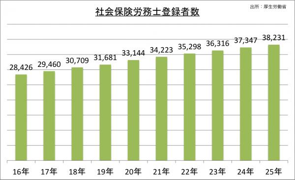 社会保険労務士登録者数の推移_25