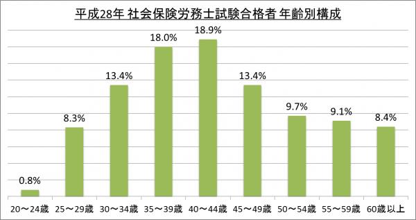 平成28年社会保険労務士試験合格者年齢別構成_28