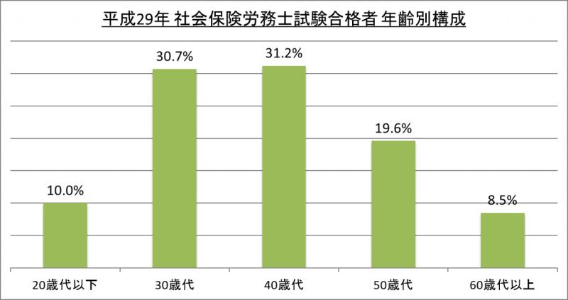 平成29年社会保険労務士試験合格者年齢別構成_29
