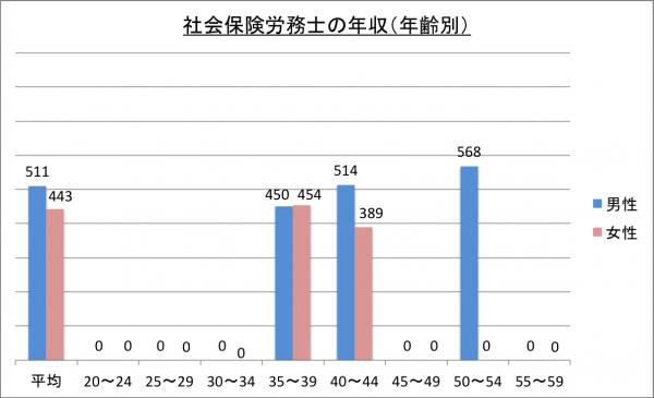 社会保険労務士の年収(年齢別)_26