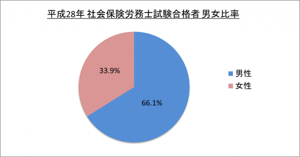 平成28年社会保険労務士試験合格者男女比率_28