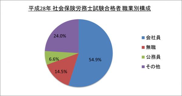 平成28年社会保険労務士試験合格者職業別構成_28