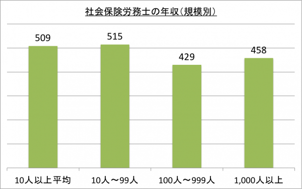社会保険労務士の年収(規模別)_26