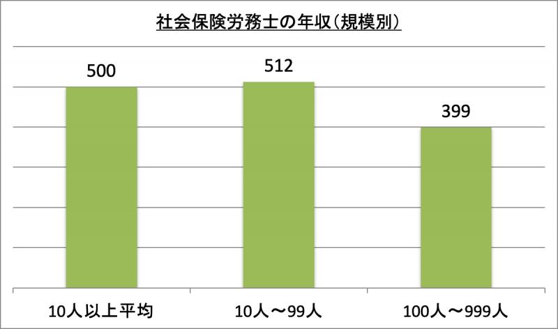 社会保険労務士の年収(規模別)